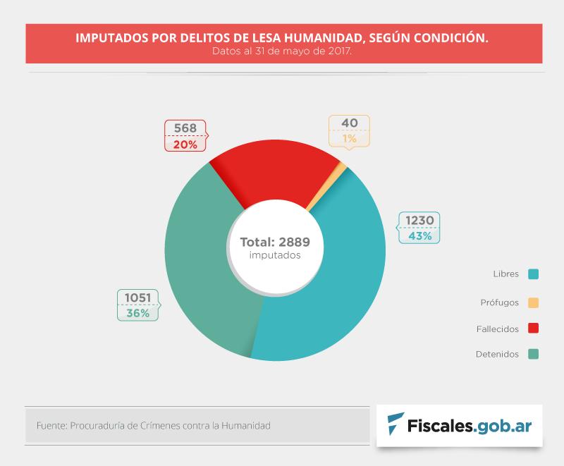 lesa-imputados-condicion-1